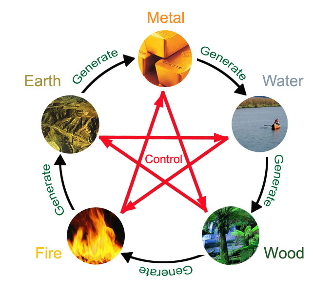 6a4cdf43a The five elements go in a specific order and one creates or controls the  next.