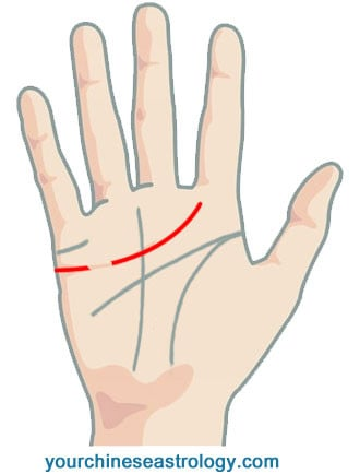 Palm Reading Heart Line, Love Line - Chinese Palmistry