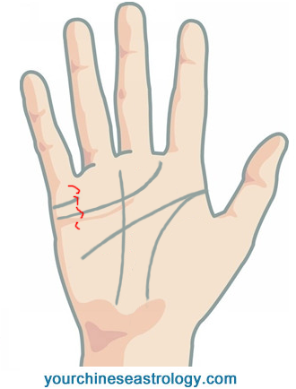 Money Line - Signs of Wealth and Money in Palmistry