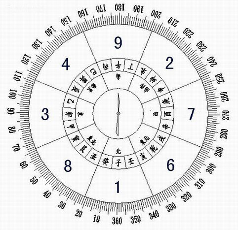 Feng Shui Directions Chart & Calculator, Find Your Lucky