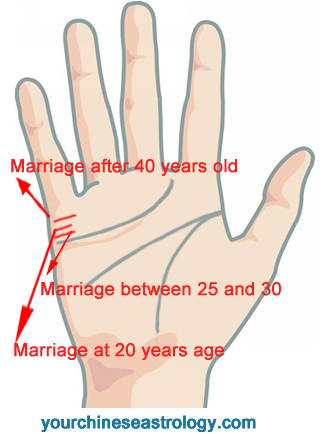 When Will You Get Married? Find Out Your Marriage Age by