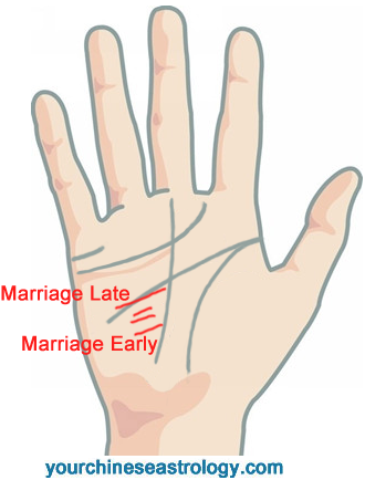 When Will You Get Married Find Out Your Marriage Age By Palmistry