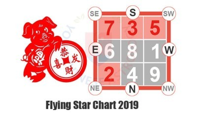 Feng Shui 2018 2019 Annual Flying Star Chartanalysis Predictions