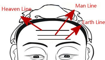 Types of Forehead Lines/Wrinkles, Vertical Frown Lines and