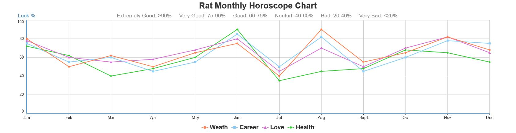 Chinese Horoscope for Rat/Mouse, 2019/2020 Weekly, Yearly