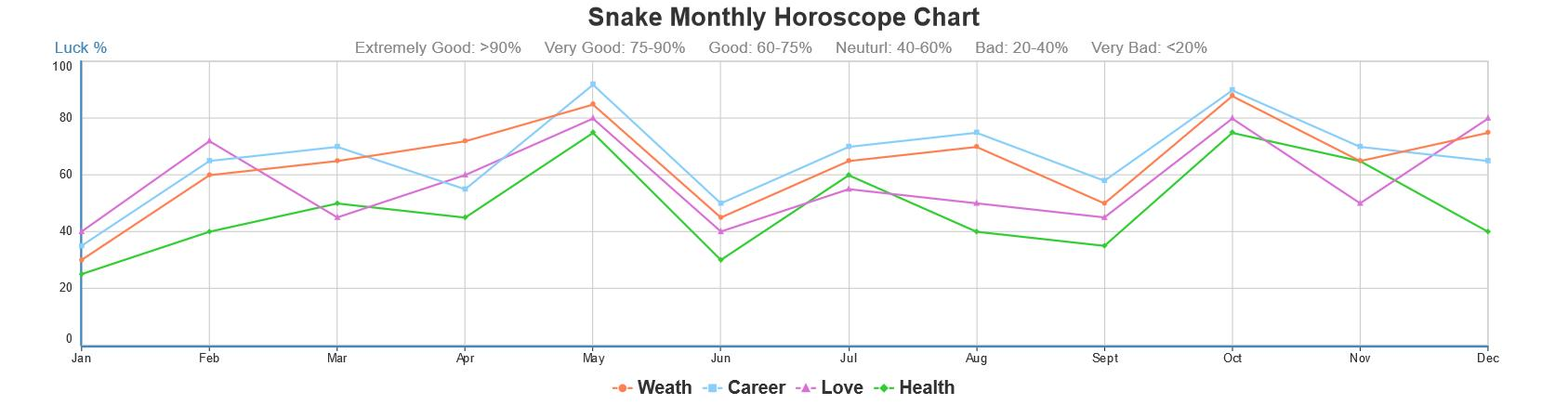 Year of the Snake: Love Compatibility, Horoscope